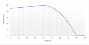 Graf dugovječnosti 1