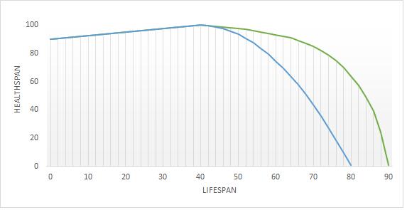 Graf dugovječnosti 2